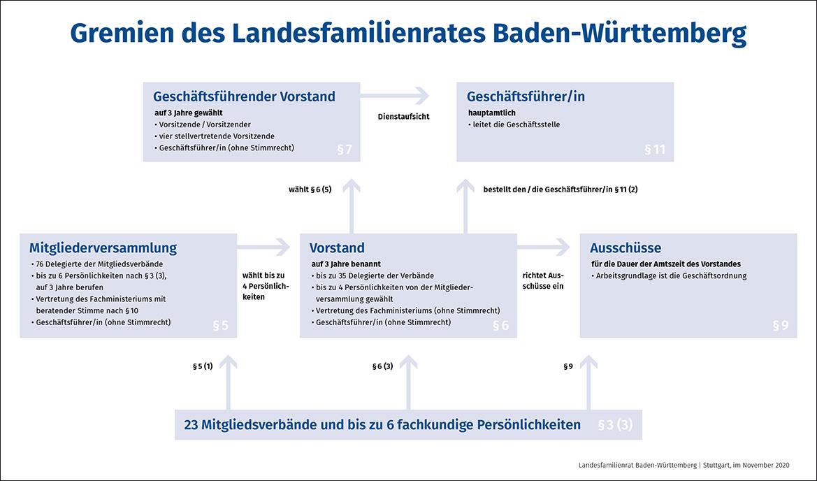 Organigramm Landesfamilienrat Baden-Württemberg